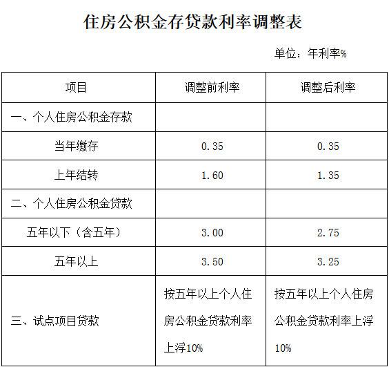 如何提取住房公积金查询_广州 住房 公积金 提取_株洲住房公积金提取
