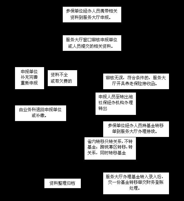 养老保险关系接续卡_重庆市养老保险如何转移?_养老保险_社保代缴公司【轻松保】