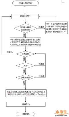 深圳工伤保险待遇核准