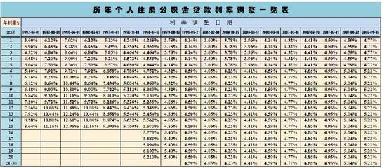 2009年贷款利率_住房公积金个人贷款利率是多少_住房公积金_社保代缴公司【轻松 ...