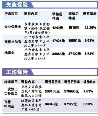 广州多项社保待遇调整最新政策解读