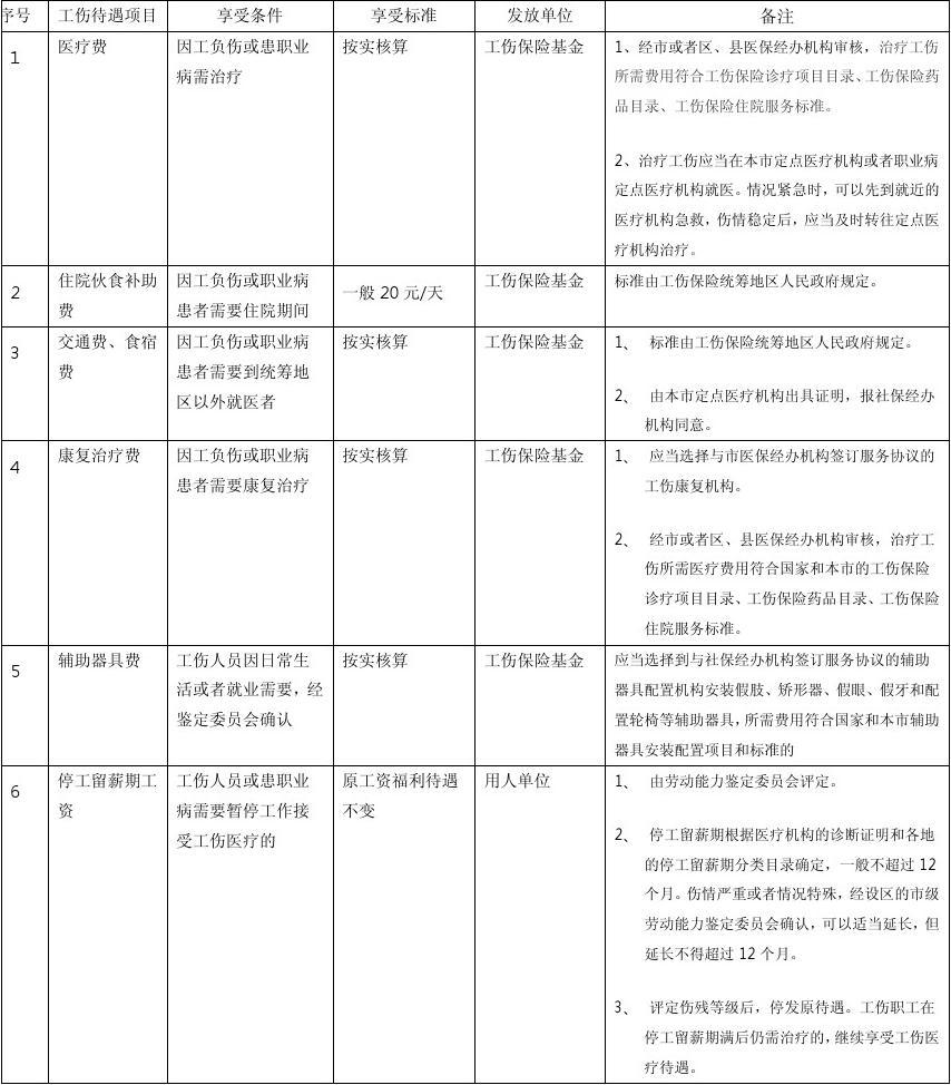 上海工伤赔偿标准是什么?