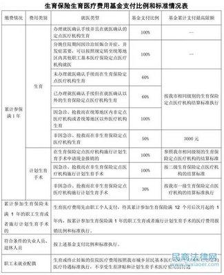 江门市职工生育保险新政策出台
