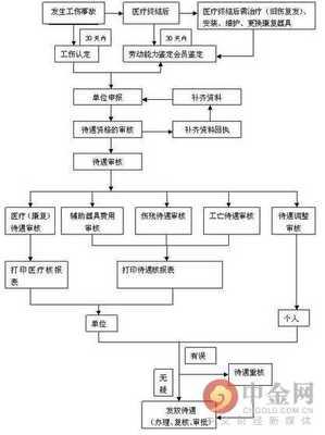 荆州市部分工伤保险待遇上调最新消息