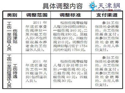 伤残津贴天津工伤待遇作出调整;一至四级均有增加