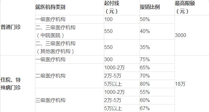 北京医保报销比例 北京医保报销比例是多少 太平洋保险